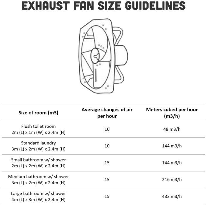 How to choose the right exhaust fan for Fan size for room